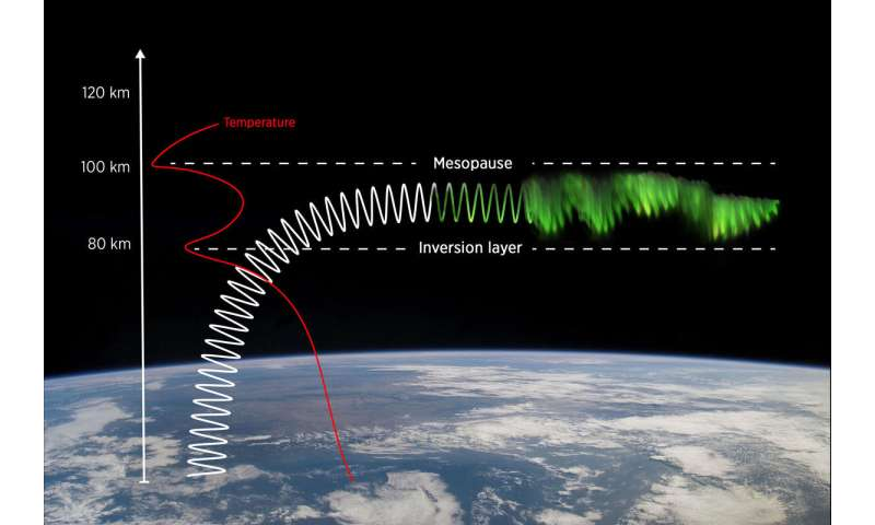 Citizen scientists discover a new form of the Northern Lights