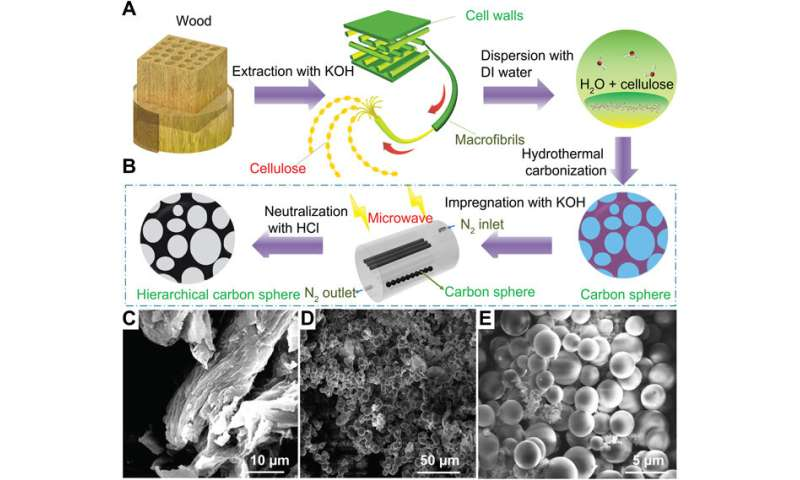 Designing hierarchical nanoporous membranes for highly efficient adsorption and storage applications