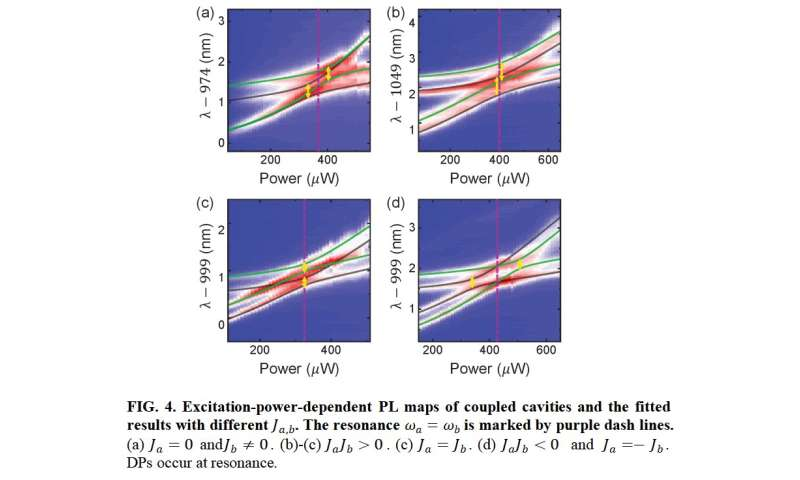 Diabolical points in coupled active cavities with quantum emitters