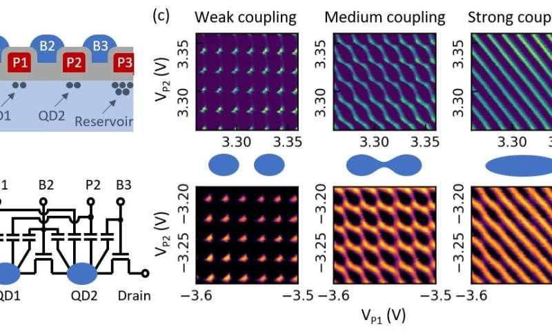 Para insinyur mendemonstrasikan platform perangkat keras fleksibel pertama untuk integrasi qubit spin silikon pada wafer 300 mm