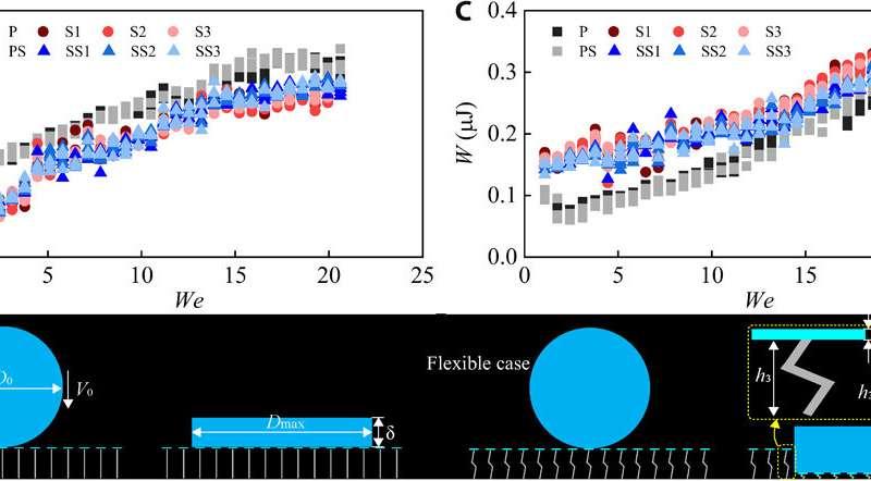 Enhanced liquid repellence through flexible microstructures