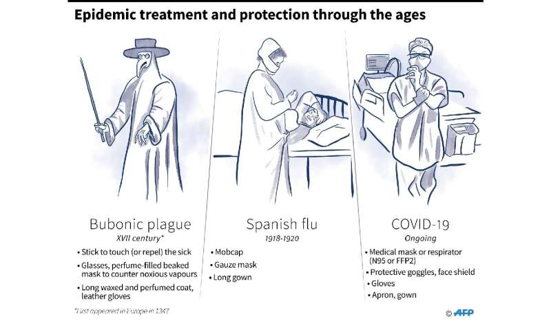 Epidemic treatment and protection through the ages