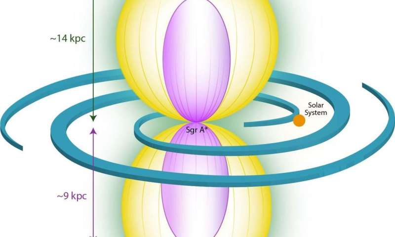 eROSITA finds large-scale bubbles in the halo of the Milky Way