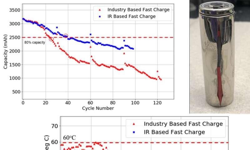 Fast-charging damages electric car batteries