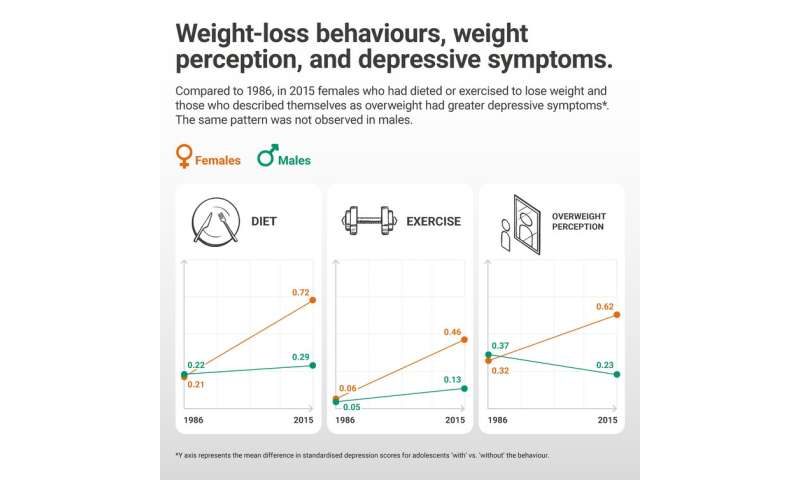 Gen Z teens dieting and worrying about weight more than previous generations