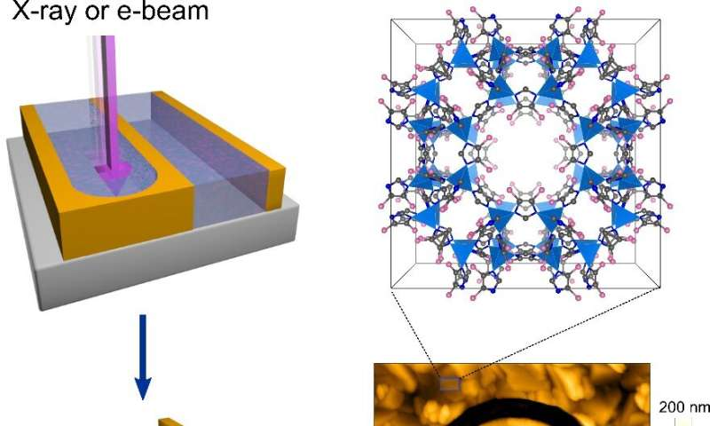 High-resolution lithography for nanoporous thin films