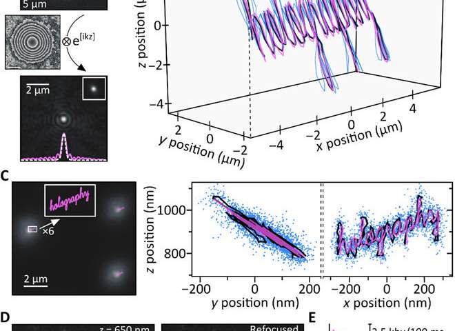 Holographic fluorescence imaging to 3-D track extracellular vesicles
