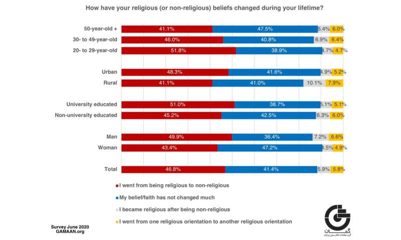 Iran's secular shift: new survey reveals huge changes in religious beliefs