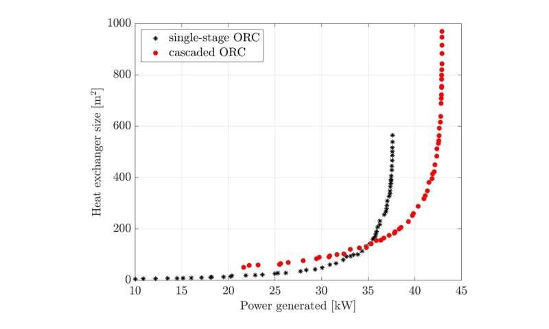 Membuat kasus untuk siklus Rankine organik dalam pemulihan panas limbah