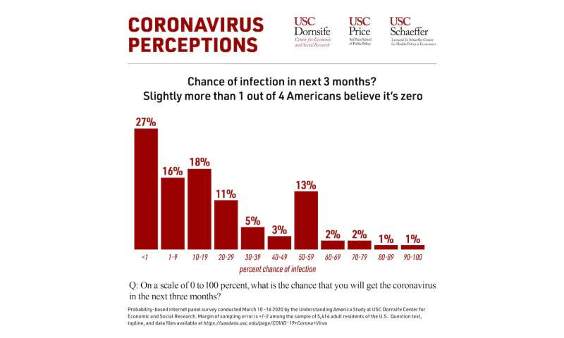 Many Americans believe they have little chance of being infected with coronavirus