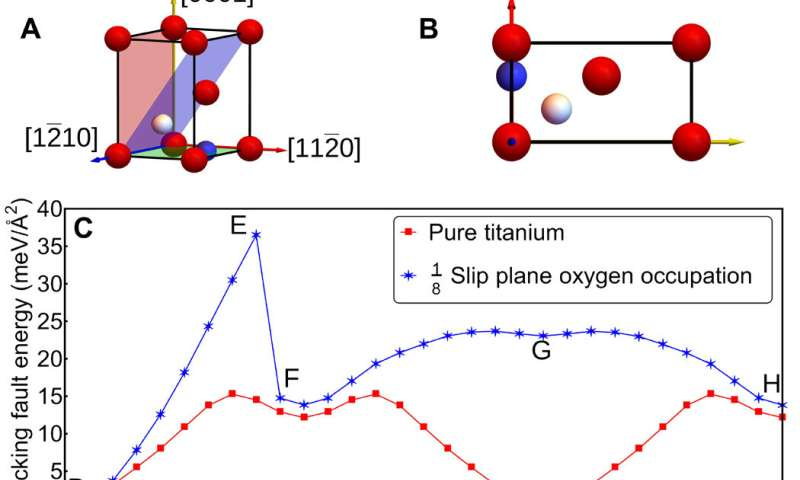 Mechanistic basis of oxygen sensitivity in titanium