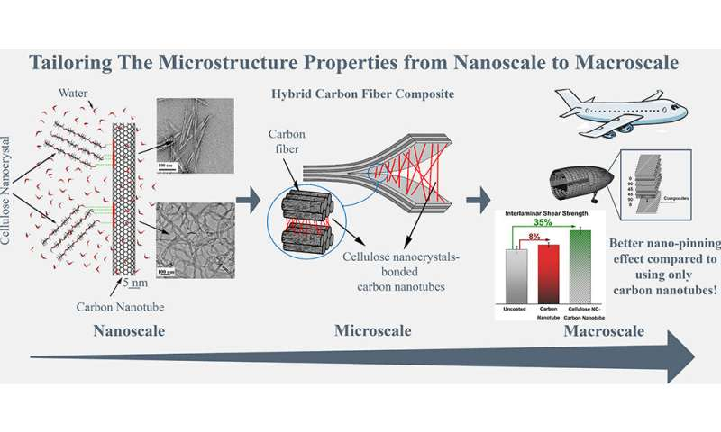 Nanocrystals from recycled wood waste make carbon-fiber composites tougher