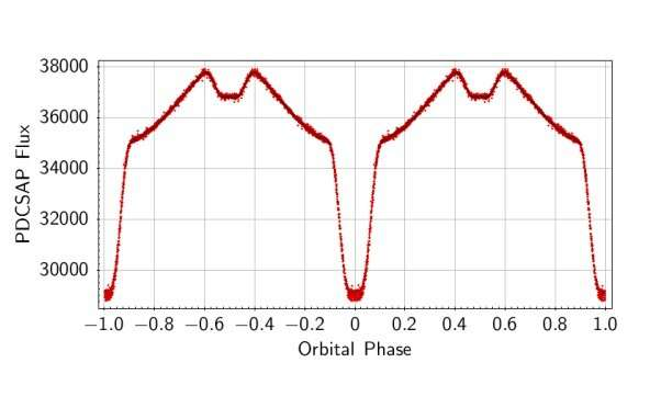 New eclipsing binary system detected by Kepler spacecraft