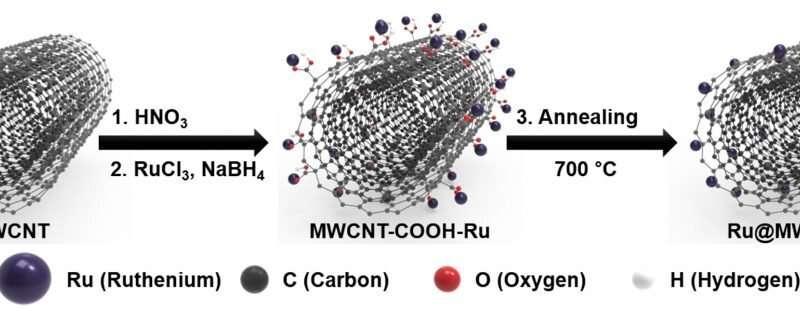 New electrocatalyst for hydrogen production with enhanced faradaic efficiency