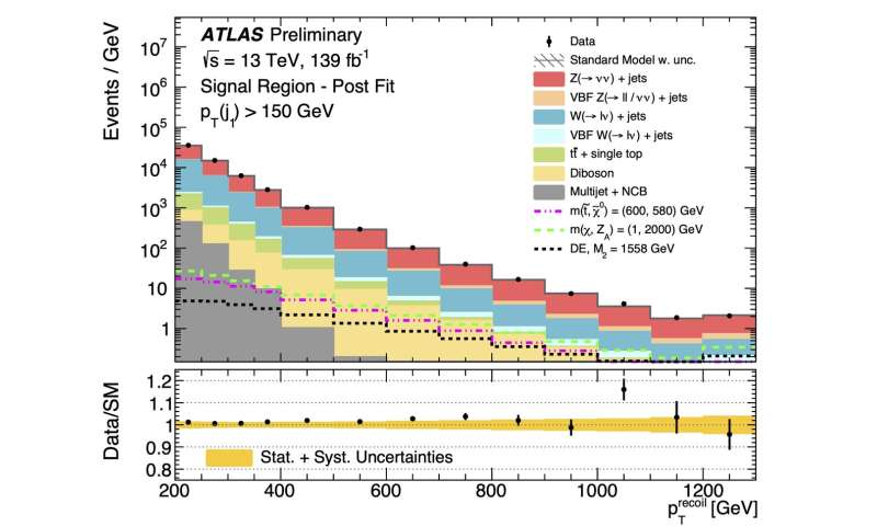 New precision search for dark matter from ATLAS Experiment