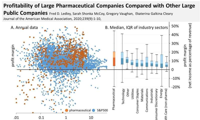 New research reveals pharma companies are more profitable than most S&P 500 companies