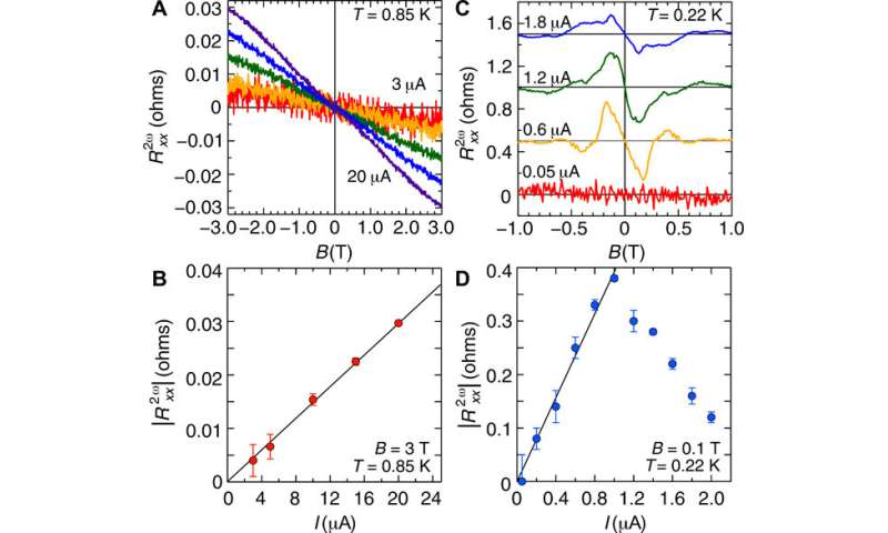 Nonreciprocal transport in the gate-induced strontium titanate polar superconductor