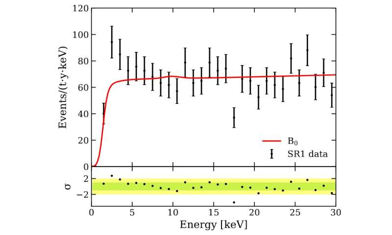 Observation of Excess Events in the XENON1T Dark Matter Experiment