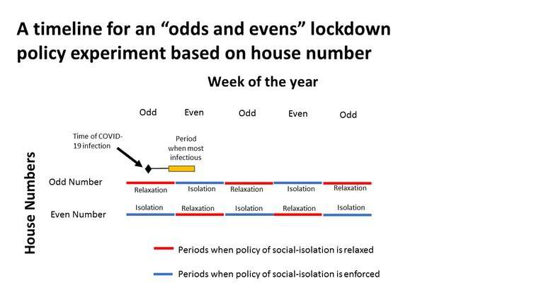 Odds and evens: a strategy for safely exiting lockdown 2