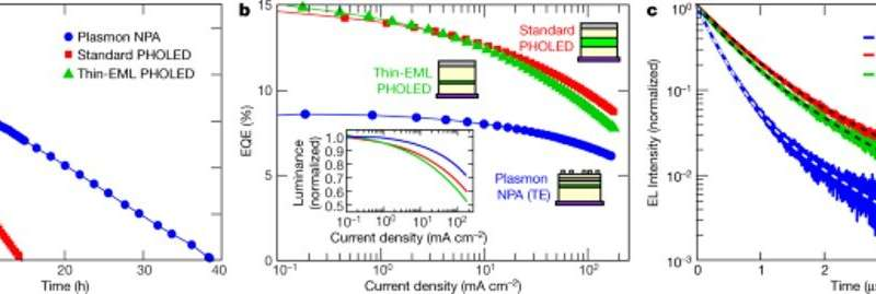 Plasmonic enhancement of stability and brightness in organic light-emitting devices