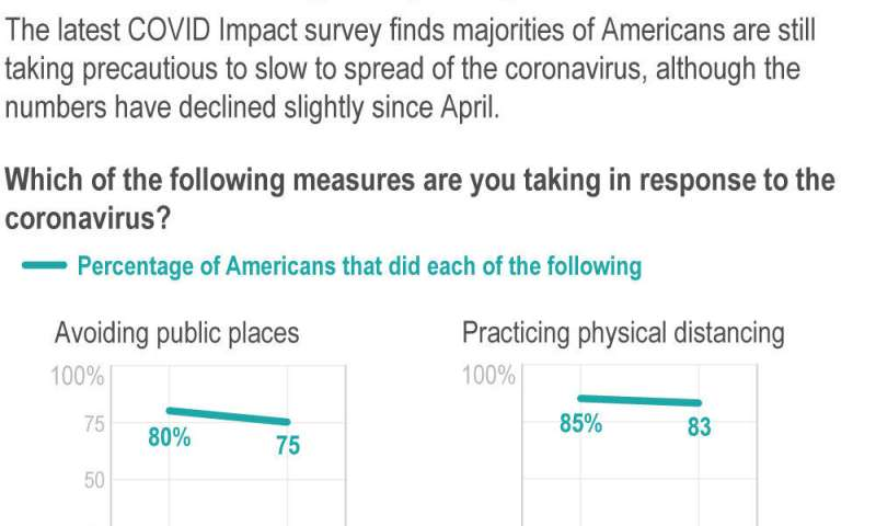 Poll: Americans maintain virus precautions as states reopen