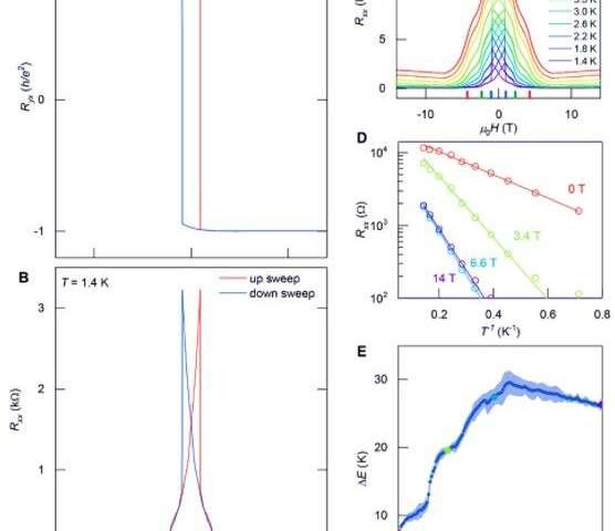 Quantum anomalous Hall effect in intrinsic magnetic topological insulator MnBi2Te4