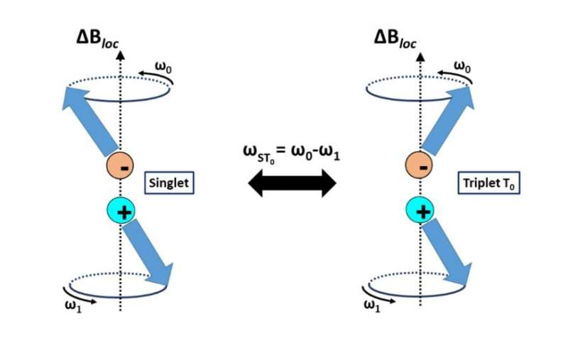 Quantum computers flip the script on spin chemistry