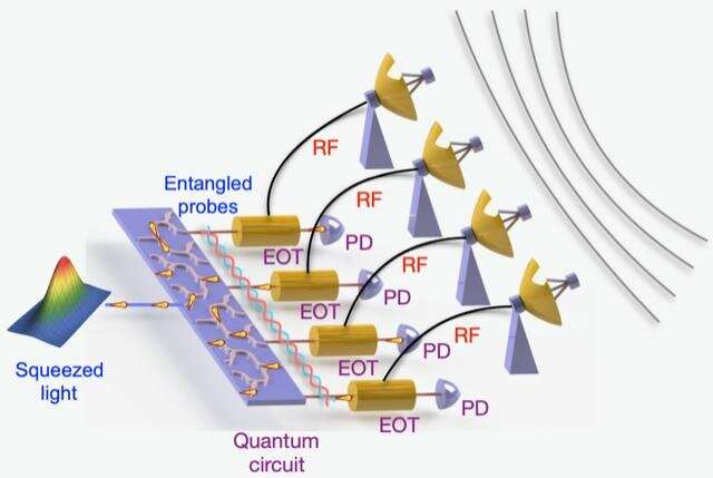Quantum entanglement offers unprecedented precision for GPS, imaging and beyond