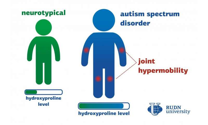 Scientists found a connection between amino acid metabolism and joint hypermobility in autistic children