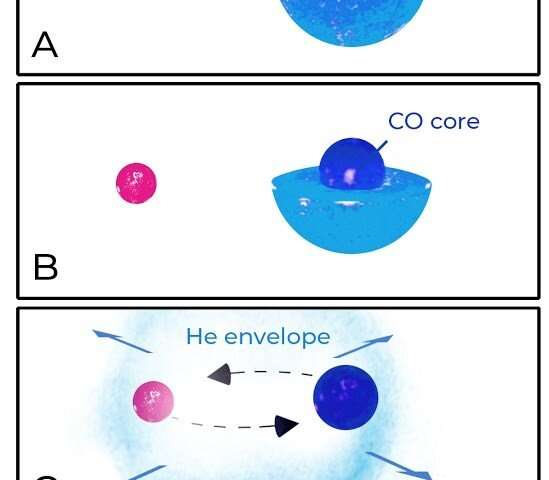 ستاره نوترونی GW190425 با جرم بزرگ یک پازل مبهم برای اخترشناسان