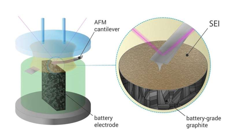 Skoltech scientists get a sneak peek of a key process in battery 'life'