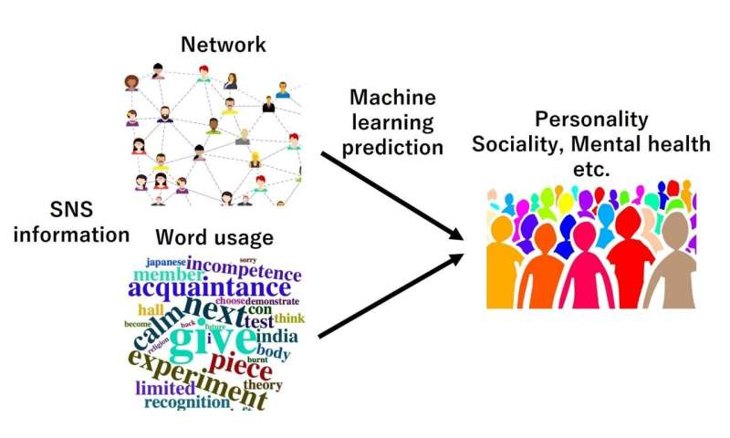 Social media information can predict a wide range of personality traits and attributes