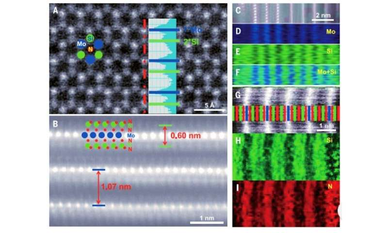 Stabilizing monolayer nitrides with silicon