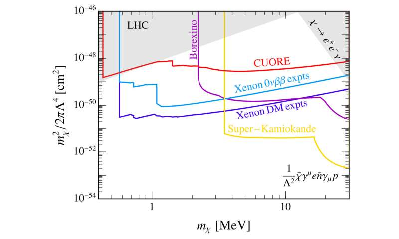 Study: Could dark matter be hiding in existing data?