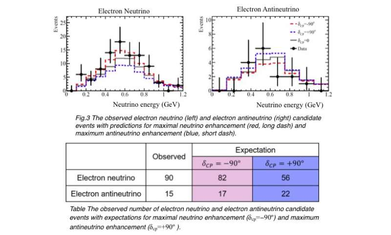 T2K results restrict possible values of neutrino CP phase