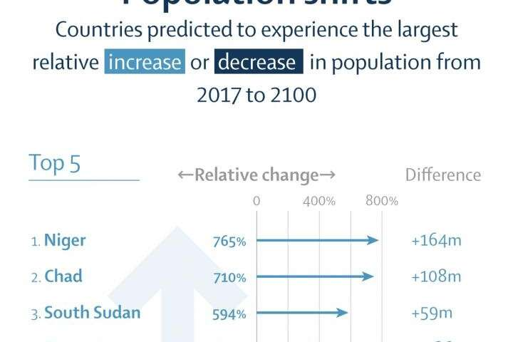 The Lancet: World population likely to shrink after mid-century, forecasting major shifts in global population and economic powe