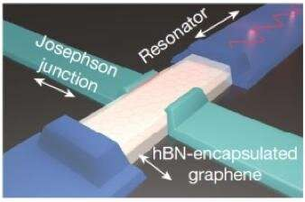 The most sensitive and fastest graphene microwave bolometer