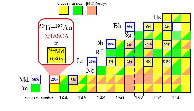 The new heavy isotope mendelevium-244 and a puzzling short-lived fission activity