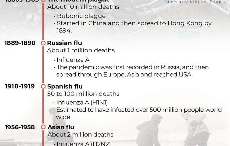 This isn't the first global pandemic, and it won't be the last. Here's what we've learned from 4 others throughout history