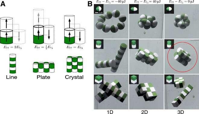 Three-dimensional (3-D) self-assembly using dipolar interaction