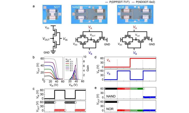 Universal Three-dimensional Crosslinker for All-photopatterned Electronics