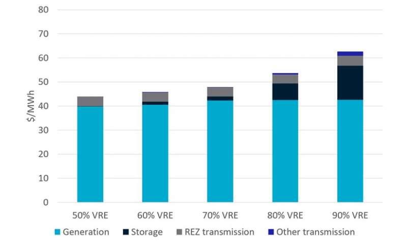 Hingga 90% listrik dari tenaga surya dan angin merupakan opsi termurah pada tahun 2030