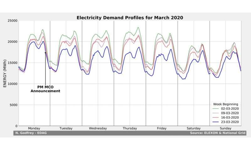 We analysed electricity demand and found coronavirus has turned weekdays into weekends