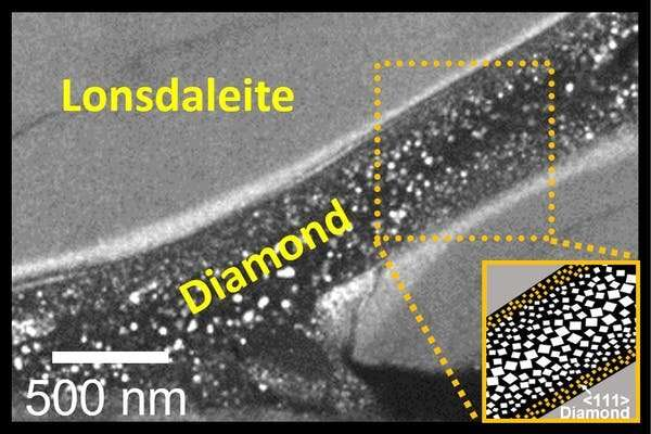 We created diamonds in minutes without heat by mimicking the force of an asteroid collision