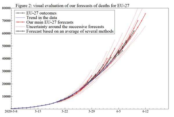 Why short-term forecasts can be better than models for predicting how pandemics evolve