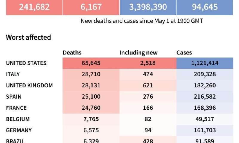World toll of coronavirus infections and deaths as of May 2 at 1900 GMT