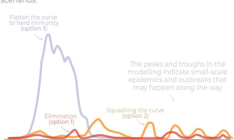 Yes, we're flattening the coronavirus curve but modelling needs to inform how we start easing restrictions