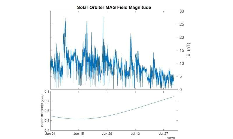 Solar orbiter's first science data shows the sun at its quietest