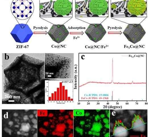 Researchers develop non-precious alloy catalyst for cinnamaldehyde