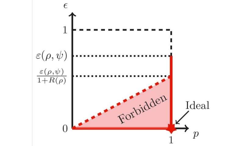 تفسیر تکنیک های کاهش نویز در منابع کوانتومی برای استفاده بهتر از رایانه های کوانتومی خطا